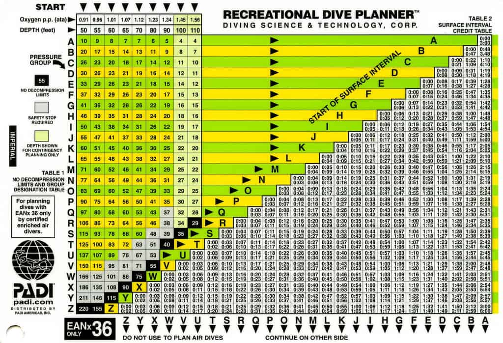 PADI Recreational Dive Table